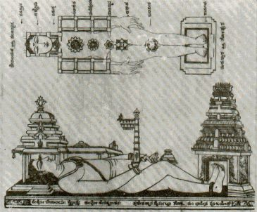 Location and Structure of The Temple