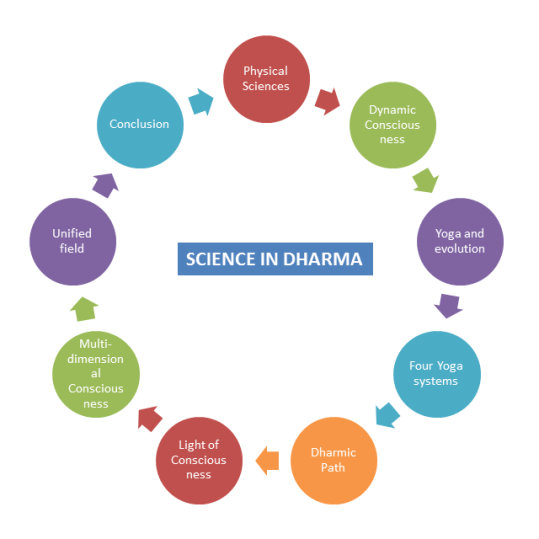 Science-in-Dharma_SI_FinalImg1